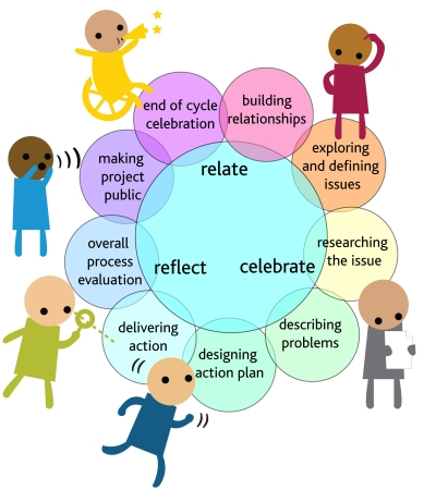 Public Achievement's Action Cycle model